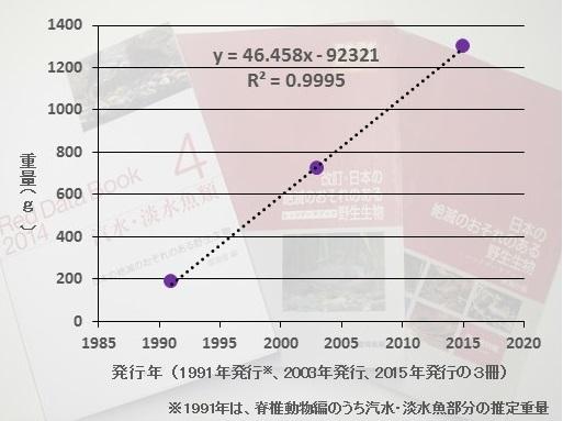 環境省レッドデータブック(汽水・淡水魚編)の重さの推移