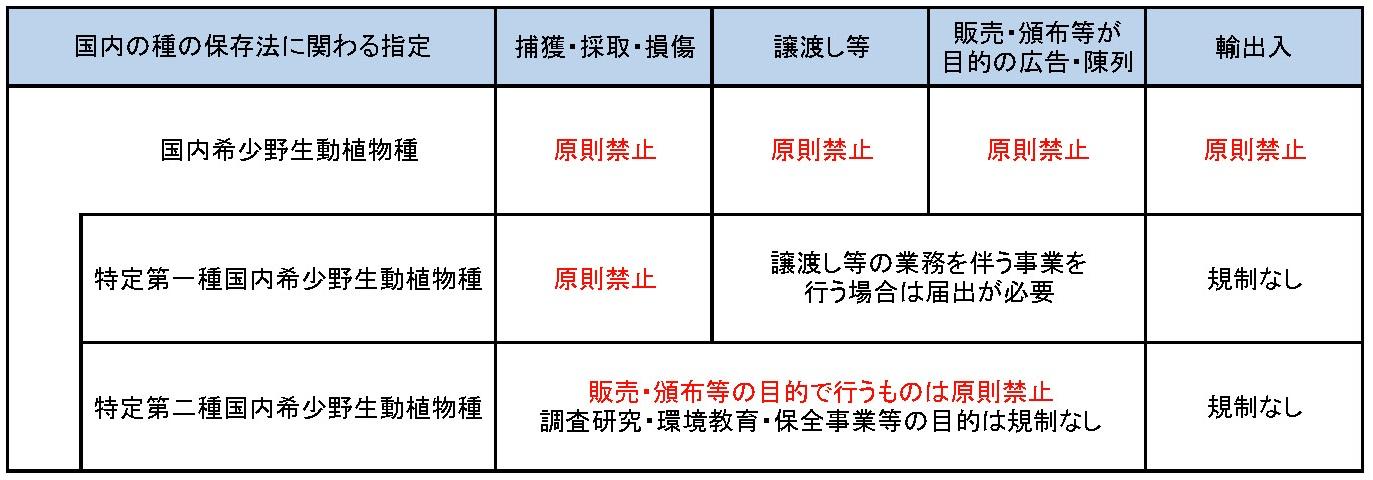 3つの指定カテゴリーにかかる規制