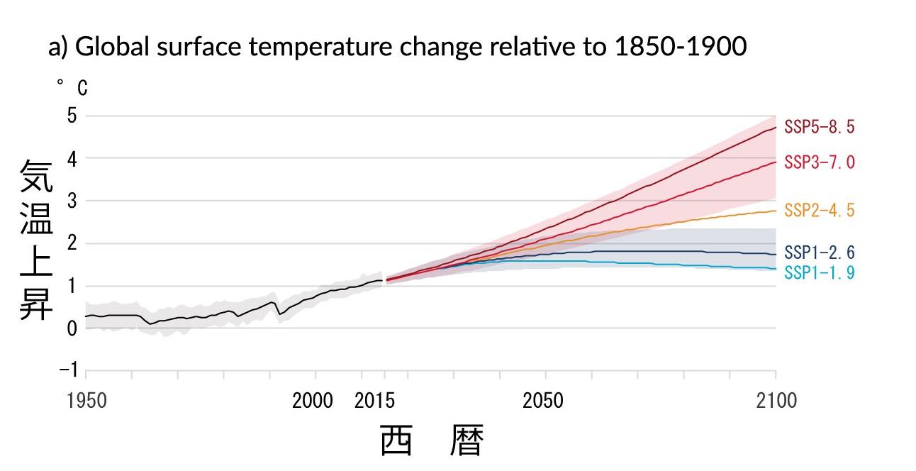気温上昇シミュレーション